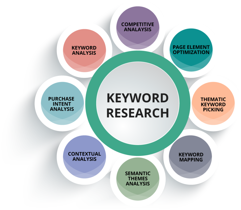SEO Keyword Research Strategies To Help You Grow Your Business
