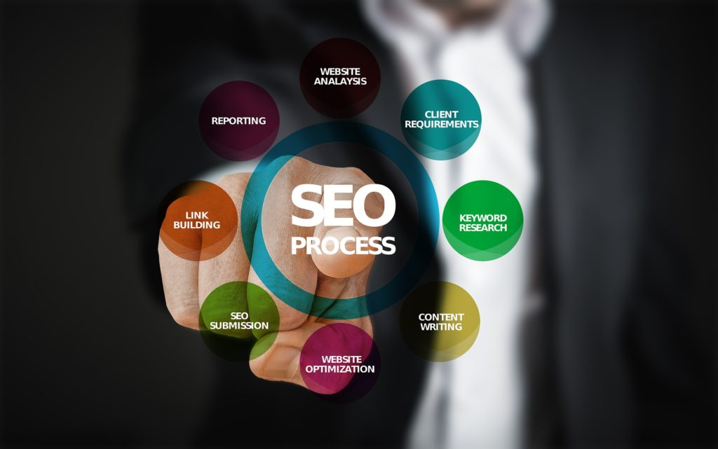 What Makes SEO The Best Way To Promote Your Business
