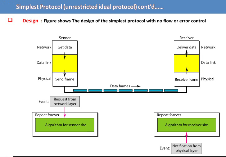 Unrestricted Simplex Protocol